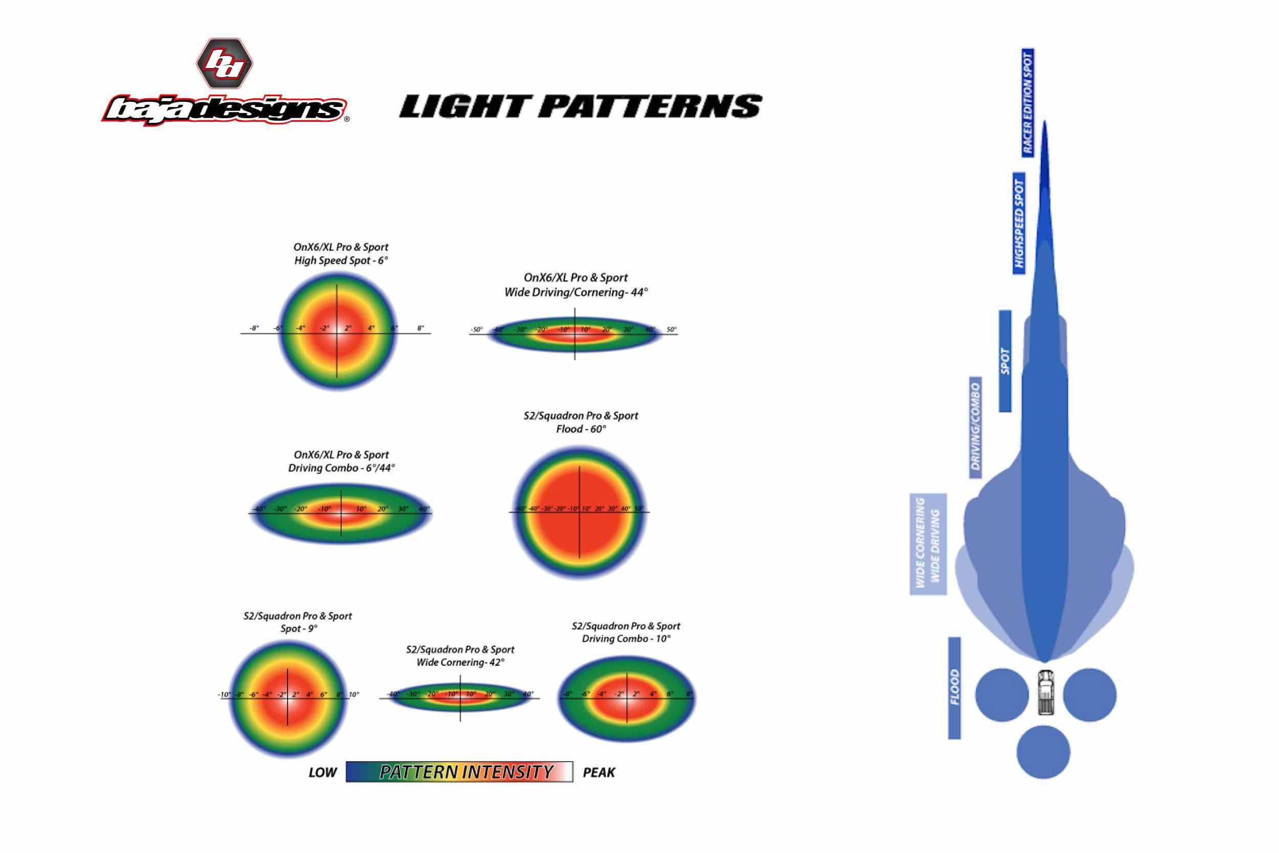 Driving//Combo Pattern Amber Black Squadron Sport Baja Designs 550013 LED Light Pod